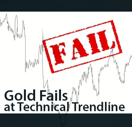 Weekly Analysis - Gold Fails at Technical Trendline
